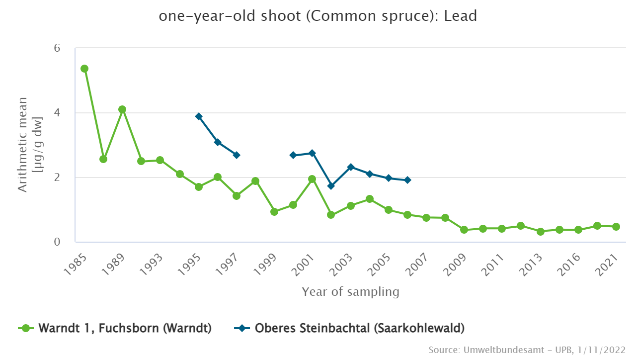 Lead in common spruce since 1985 rsp. 1992