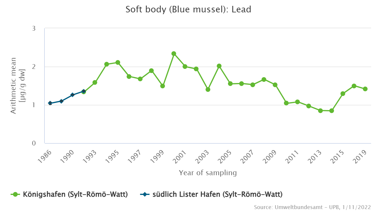 Lead in blue mussels [µg/g dry weight] from the Schleswig-Holstein Wadden Sea in the BR/NP Wattenmeere