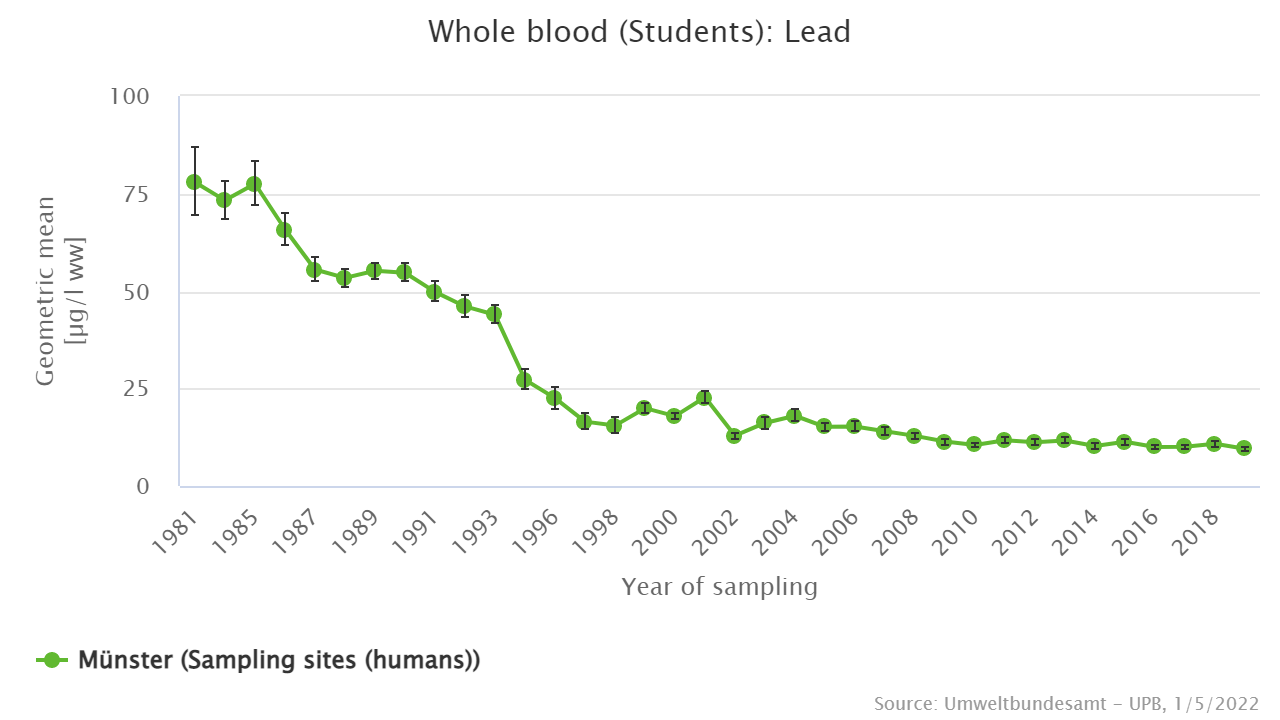 Lead in whole blood of the students from Münster since 1981