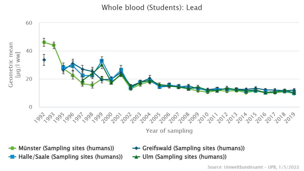 Lead in whole blood of the students from all sampling sites since 1992