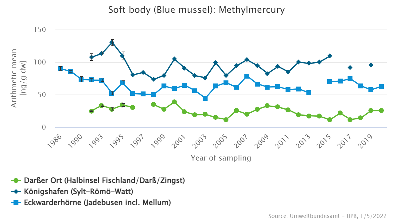 Methylmercury in blue mussels from the North Sea sampling sites in the Sylt-Römö-Watt and the Jadebusen