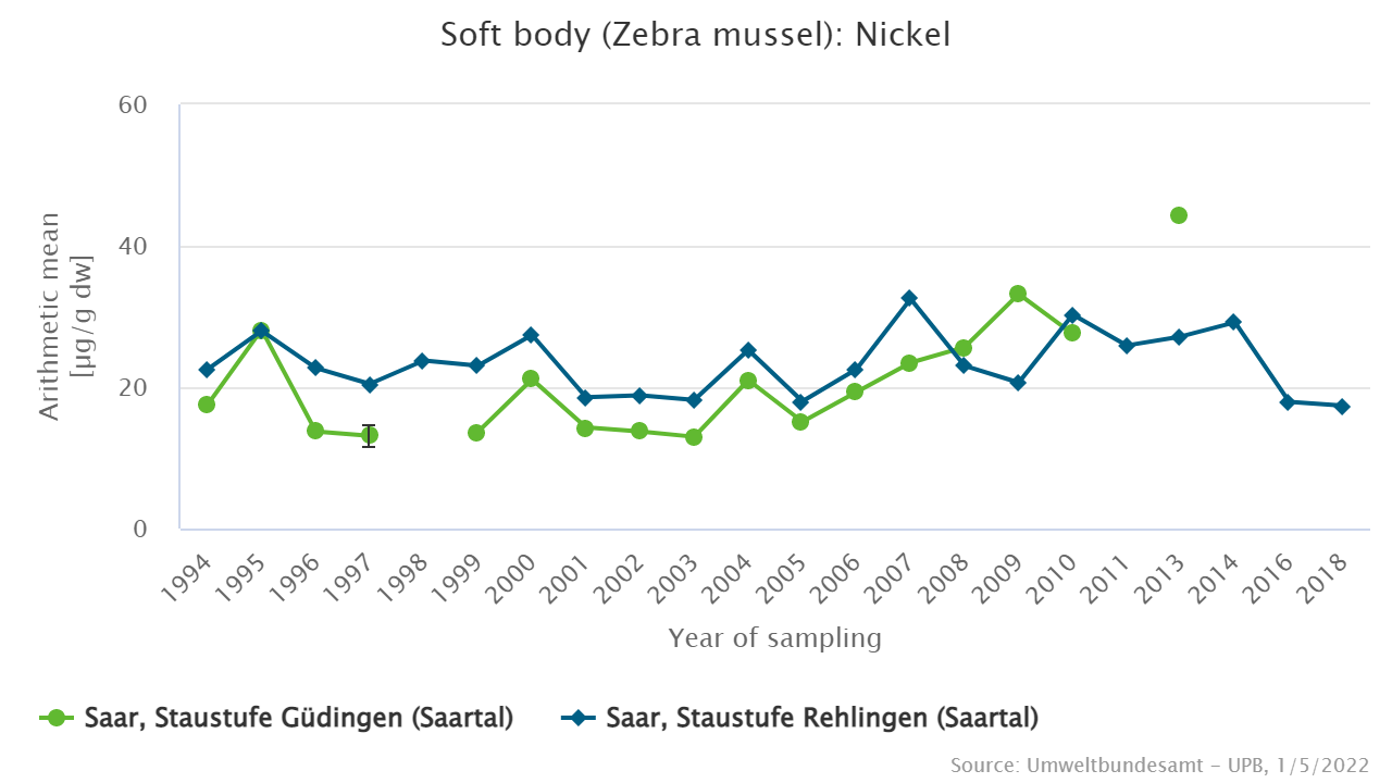 Nickel in zebra mussels from the Saar sampling sites Güdingen and Rehlingen