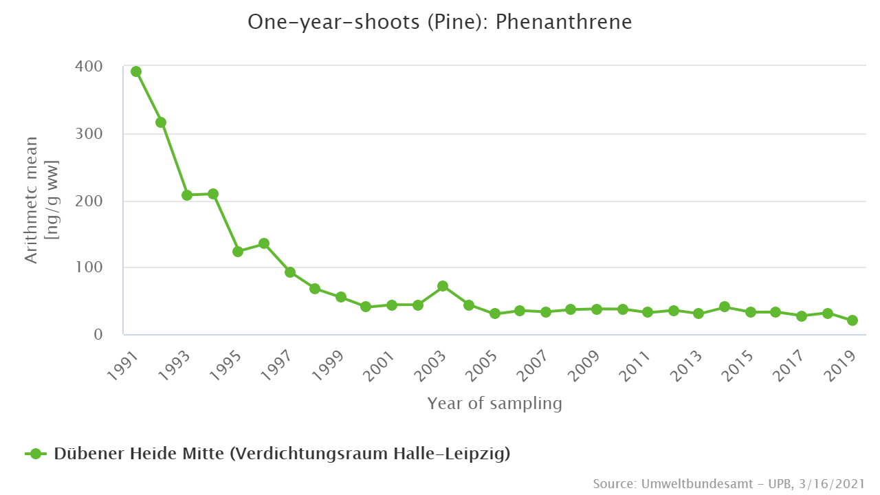 Phenanthrene in pine shoots from the Dübener Heide