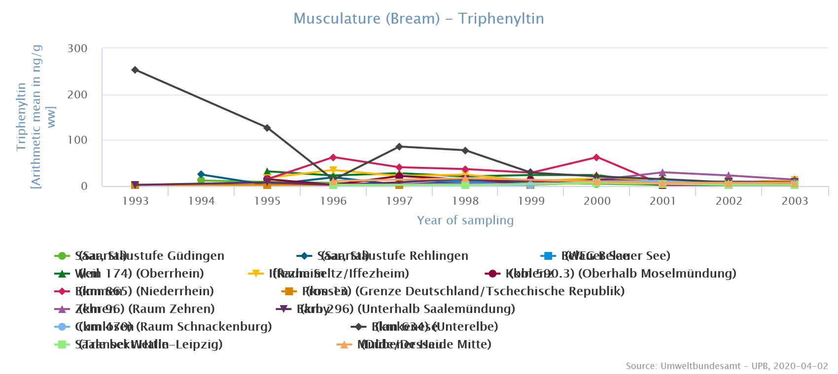 TPT levels in bream muscle from German rivers between 1993 und 2003